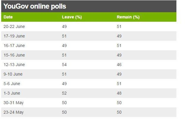 YouGov online polls