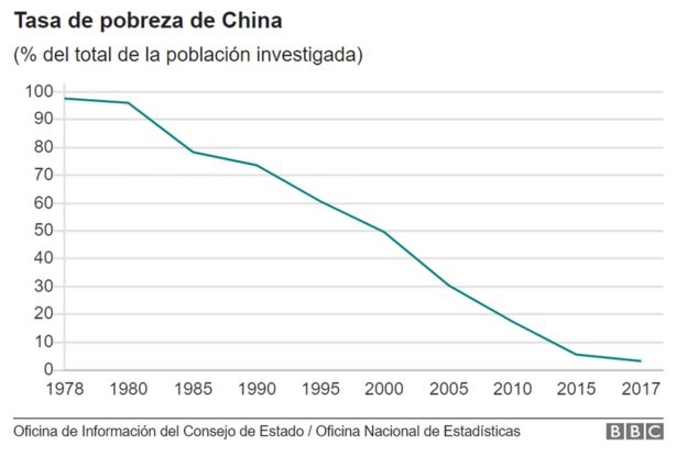 Gráfico tasa pobreza China hasta 2017