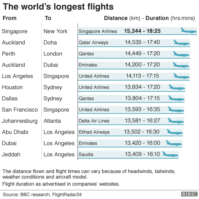 The world\'s longest non-stop flight takes off from Singapore - BBC News