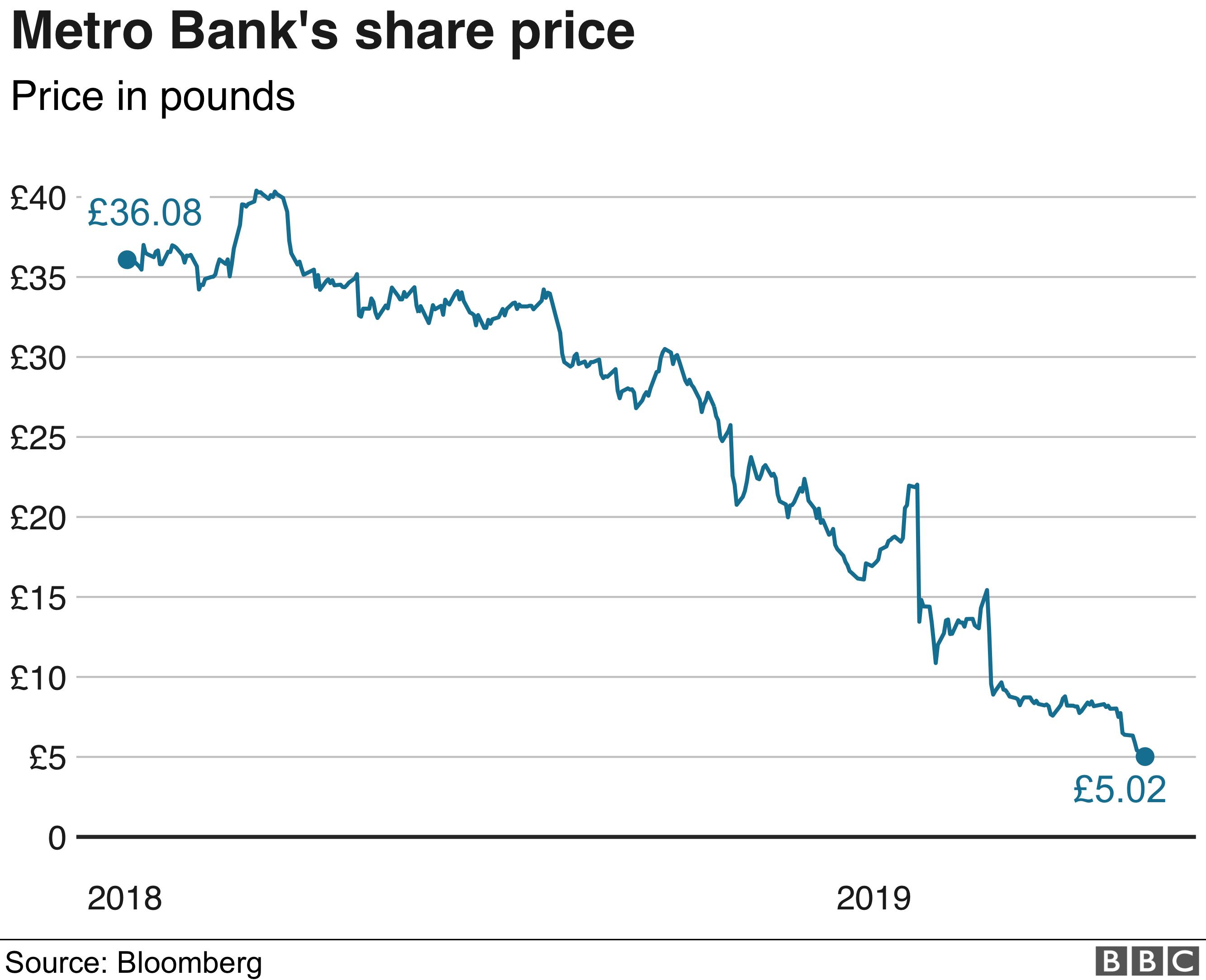 Metro Bank Philippines Share Price