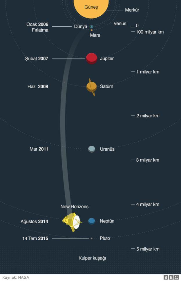 2006 yılında fırlatılan New Horizons, 2015 yılında Güneş Sistemi'nin en küçük gezegeni Plüton'u görüntülemişti.