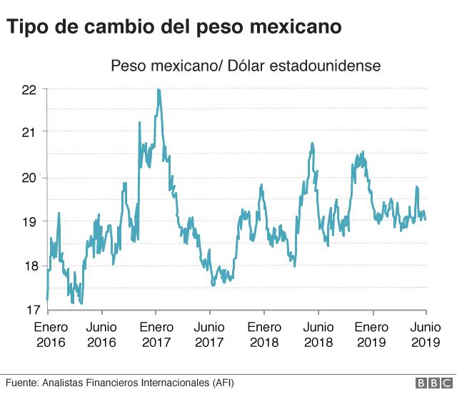 Cambio del peso mexicano con el dólar