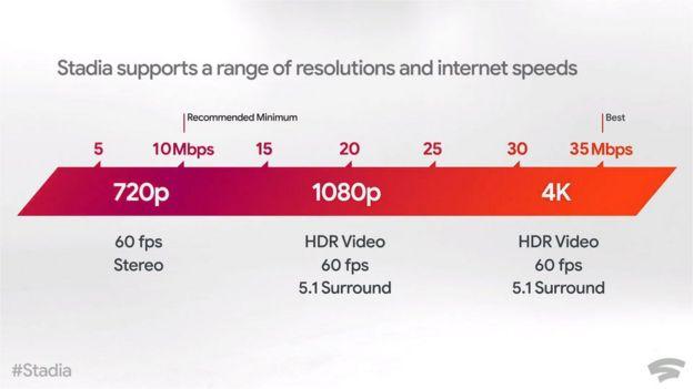 Скорость интернет-соединения