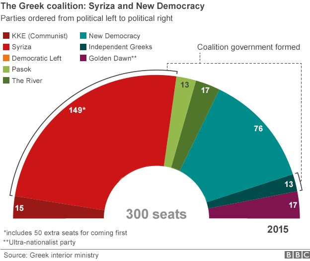 Graphic of Greece's parliament