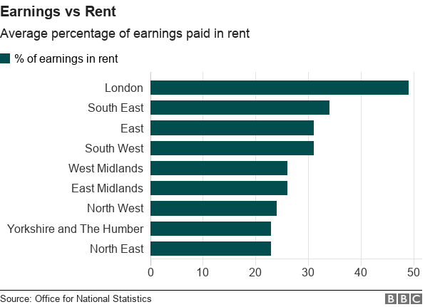 Average percentage of earnings spent on rent