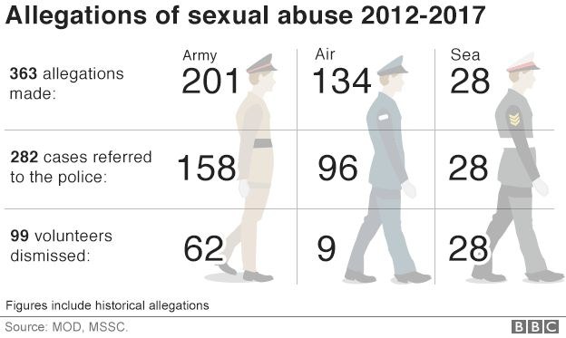 British cadet force sexual abuse, source: Ministry of Defence
