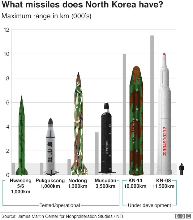Graphic: NK missile ranges compared
