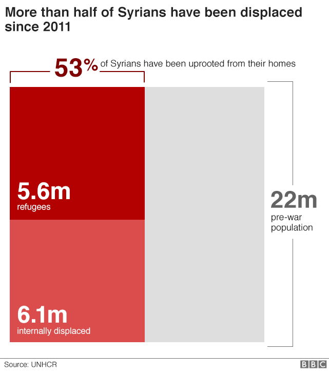 Chart showing the 6.1 million Syrians internally displaced and the 5.6 million who are now refugees