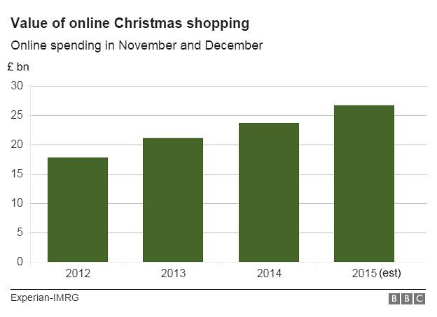 Graphic of value of online Christmas shopping