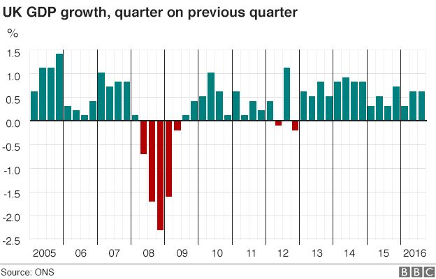 UK GDP growth since 2005