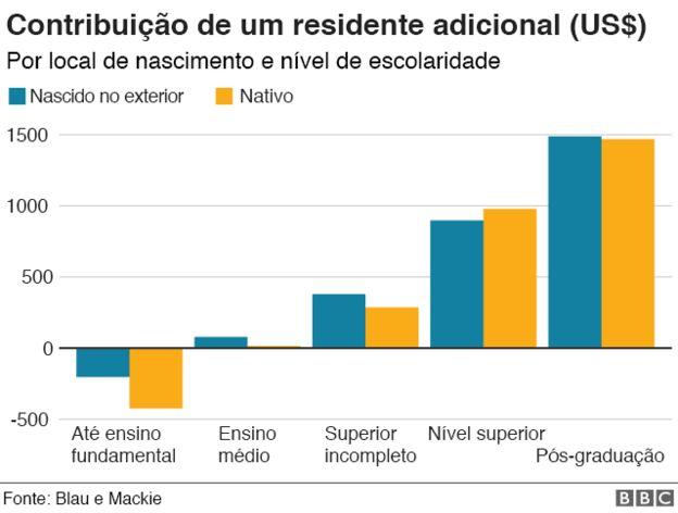 Gráfico da contribuição de um residente adicional