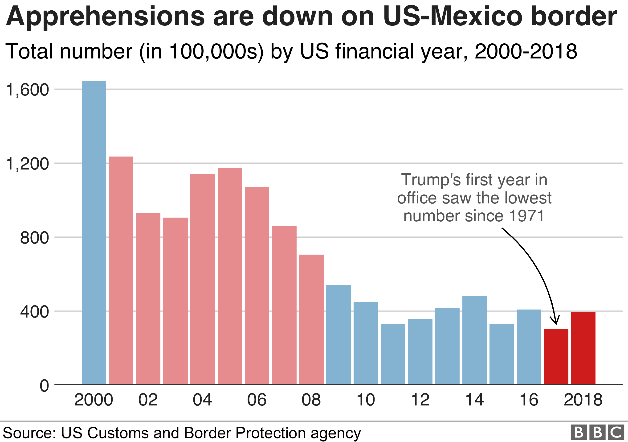 Chart showing how the number of apprehensions of illegal immigrants at the US-Mexico border have fallen in recent years
