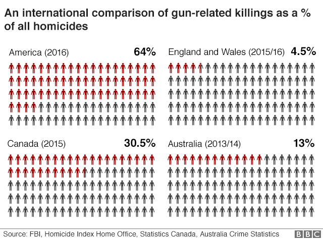 Chart comparing gun-related deaths as % of total homicides