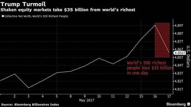Bloomberg index