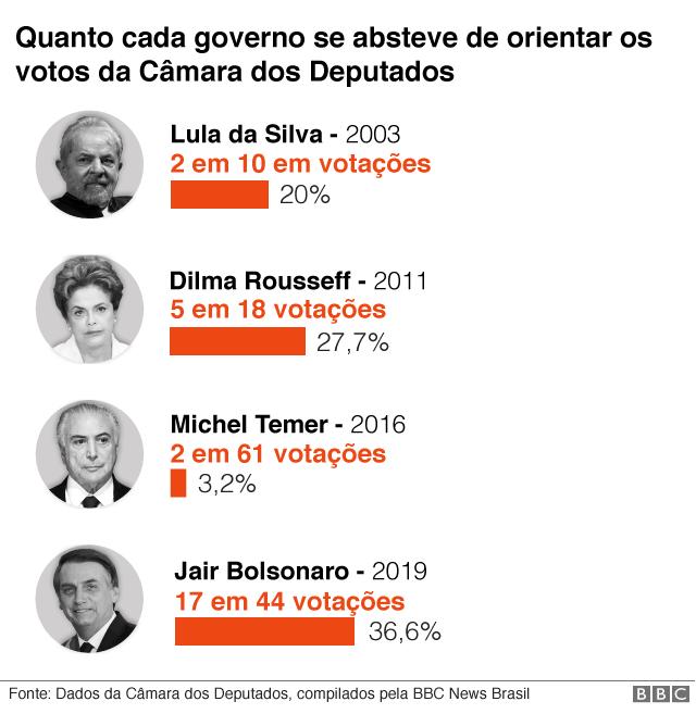 Gráfico mostrando a quantidade de vezes que o governo deixou de orientar sob cada presidente
