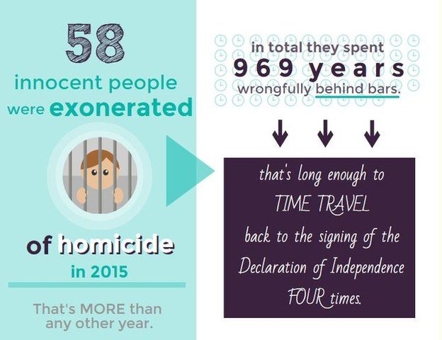 58 people were exonerated of homicide in 2015