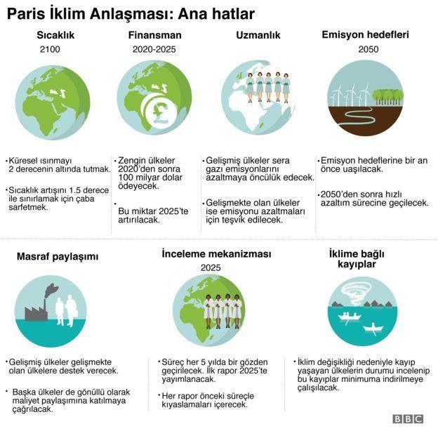 PARIS ANLASMA