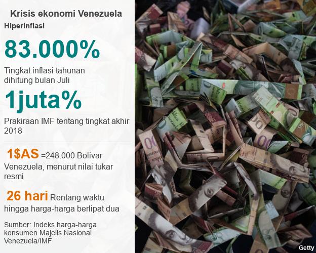 Data inflasi Venezuela