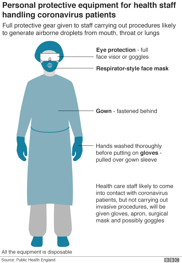 Infographic showing typical PPE for health workers dealing with coronavirus patients