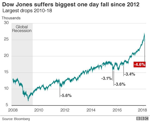 Dow Jones falls since 2010