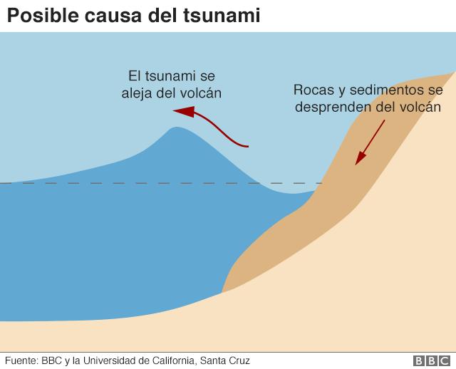 Gráfico que explica cómo se produjo el tsunami por el Krakatoa.