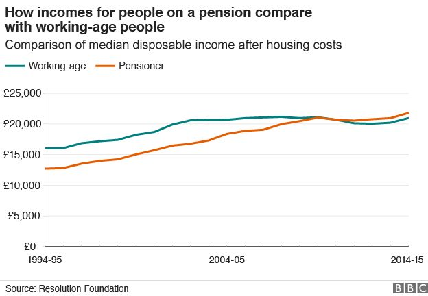 Chart showing how the median disposable income for pensioners has overtaken that of working-age people