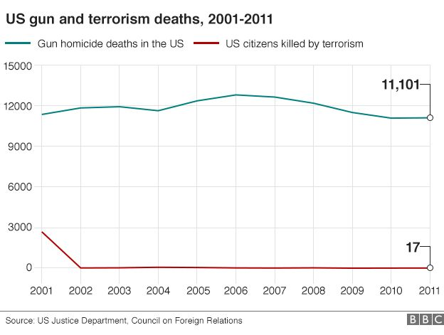 US gun and terrorism death graphic