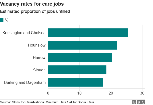 Chart showing areas with highest percentage of vacancies