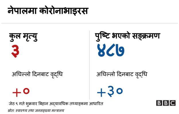नेपाल कोरोनाभाइरस