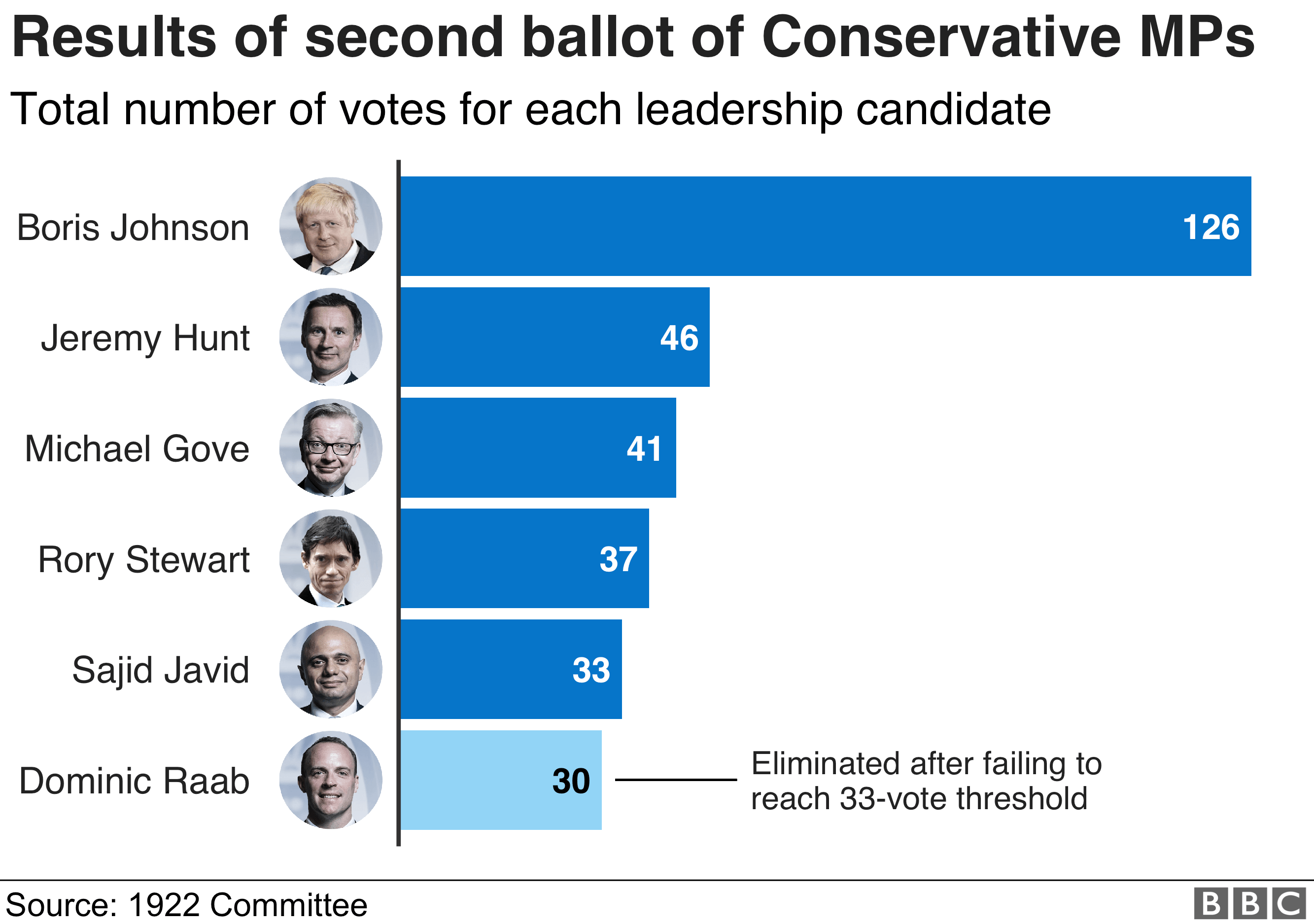 Graphic showing the results of the second ballot of Tory MPs