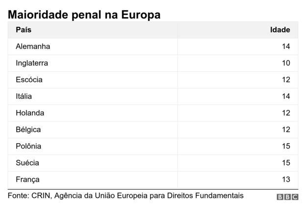 Tabela com maioridade penal em países da Europa: Alemanha (14); Inglaterra (10); Escócia (12); Itália (14); Holanda (12); Bélgica (12); Polônia (15); Suécia (15) e França (13)