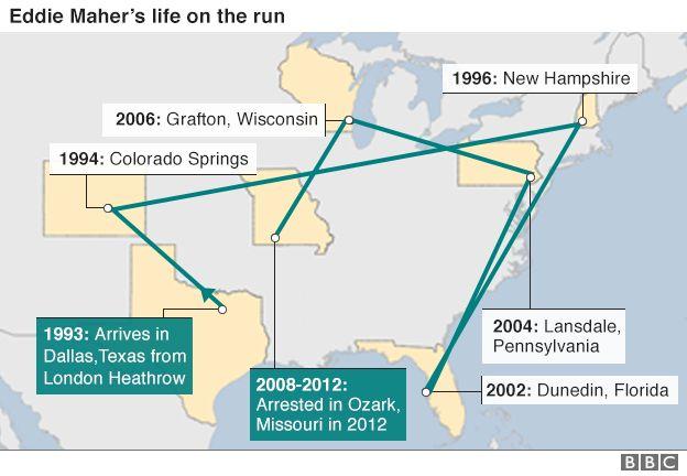 Graphic showing Eddie Maher's journey around the US