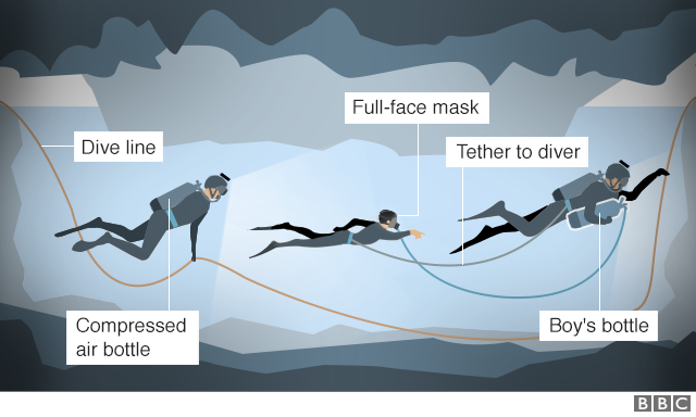 Illustration showing how divers might bring boys out of the flooded cave