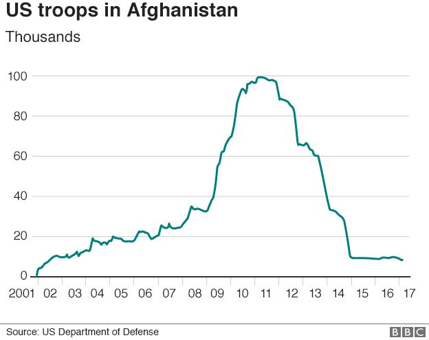 Graph showing the number of US troops in Afghanistan since 2001.
