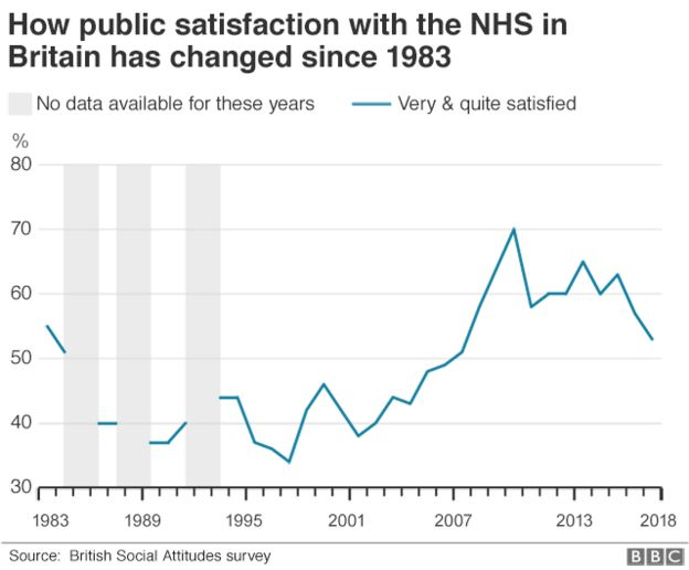 Satisfaction with NHS 'hits 11-year low' - BBC News