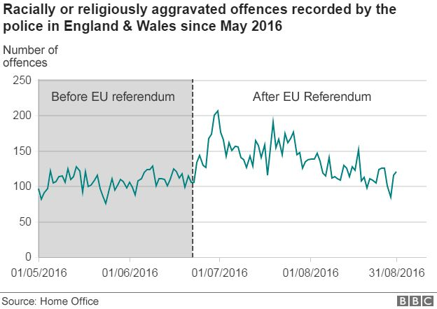 Race and religious hate crimes rose 41% after EU vote - BBC News