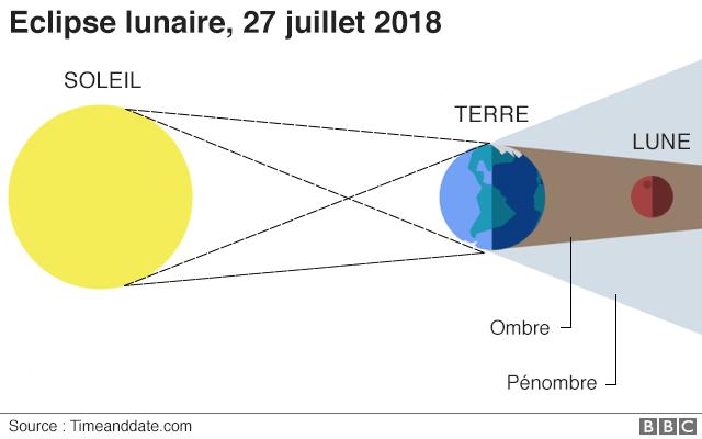 Le passage de la Lune dans la pénombre (grand disque) puis l'ombre (petit disque) de la Terre