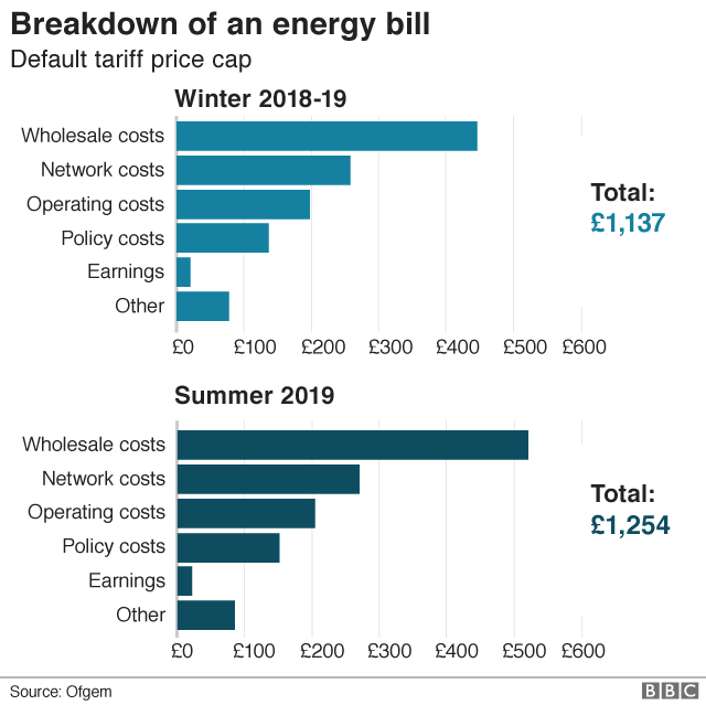 Energy bill breakdown graphic