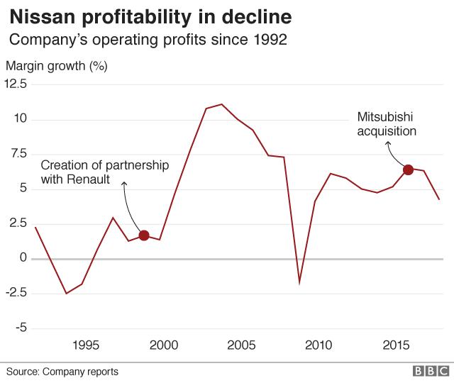 Nissan profitability