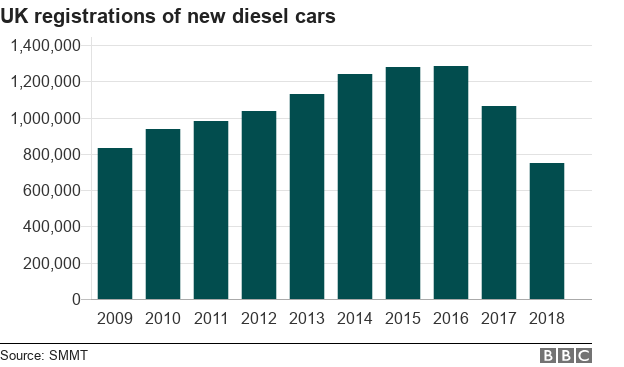 Chart showing registrations of new diesel cars 2009-2018