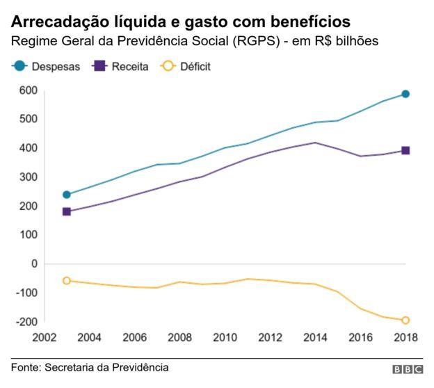 Gráfico com arrecadação, despesas e resultado da Previdência