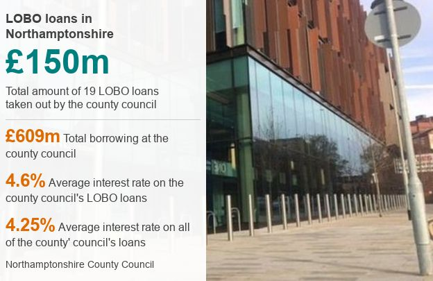 LOBO loans graphic