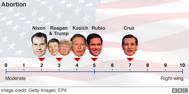 Graphic showing where Republicans stand on abortion