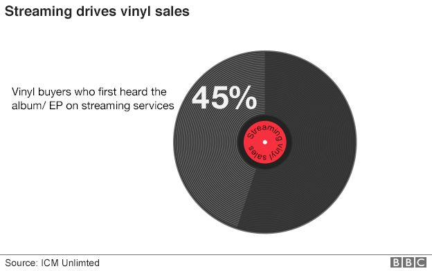 Graph showing the number of vinyl buyers who first heard an album online