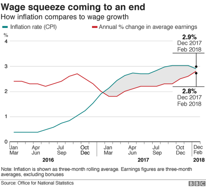 Wage squeeze graph