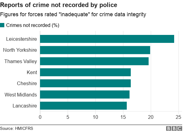 Proportions of crimes not recorded