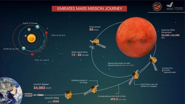 A diagram showing the Hope probe's journey to Mars