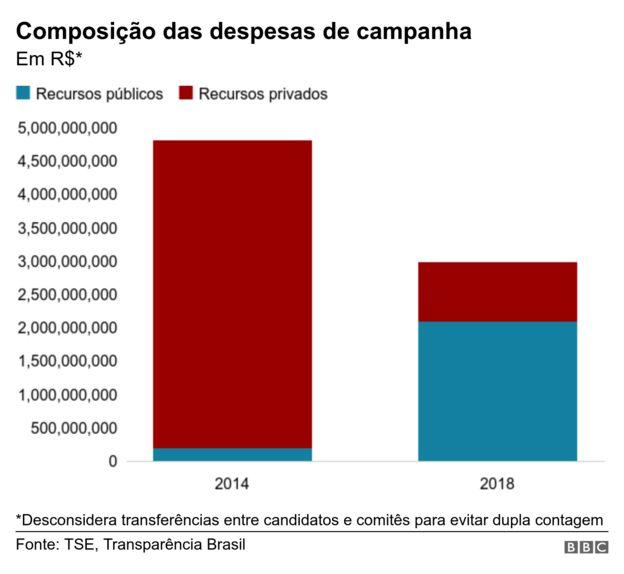 Gráfico com a composição das despesas de campanha