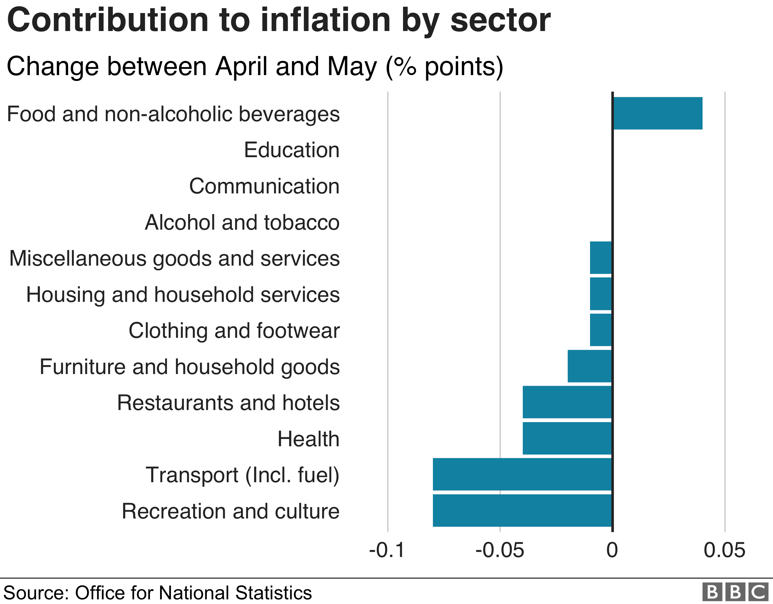 Contribution to inflation