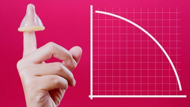 Mão com uma camisinha no dedo ao lado de um gráfico que indica queda